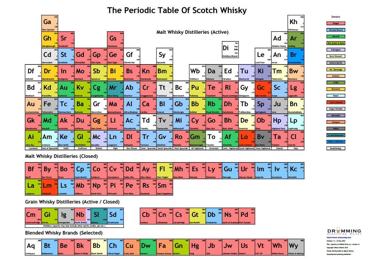 La tabla peridica del whisky los autores de la pgina web dramming han creado la tabla peridica del whisky en la ilustracin hacer clic sobre la imagen para ampliarla urtaz Image collections