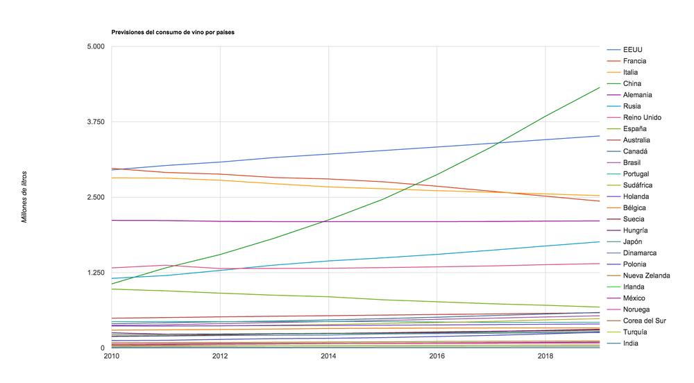 Prevision consumo vino paises