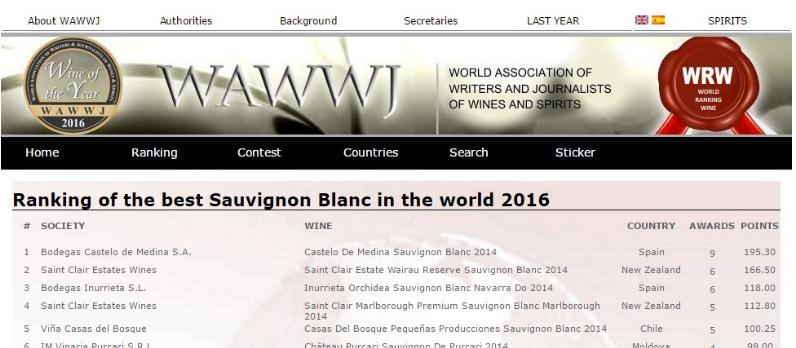Ranking premios WAWWJ