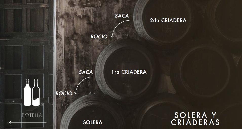 Crianza de los vinos de Jerez