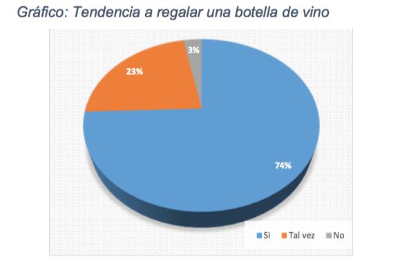 Gráfico de la tendencia a usar el vino como regalo