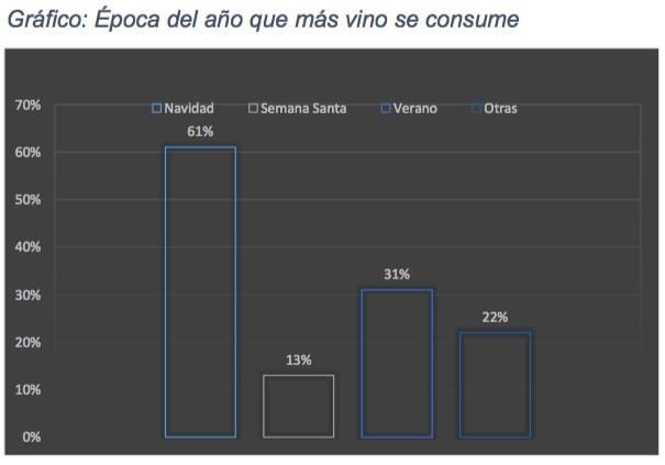 Época de más consumo de vino