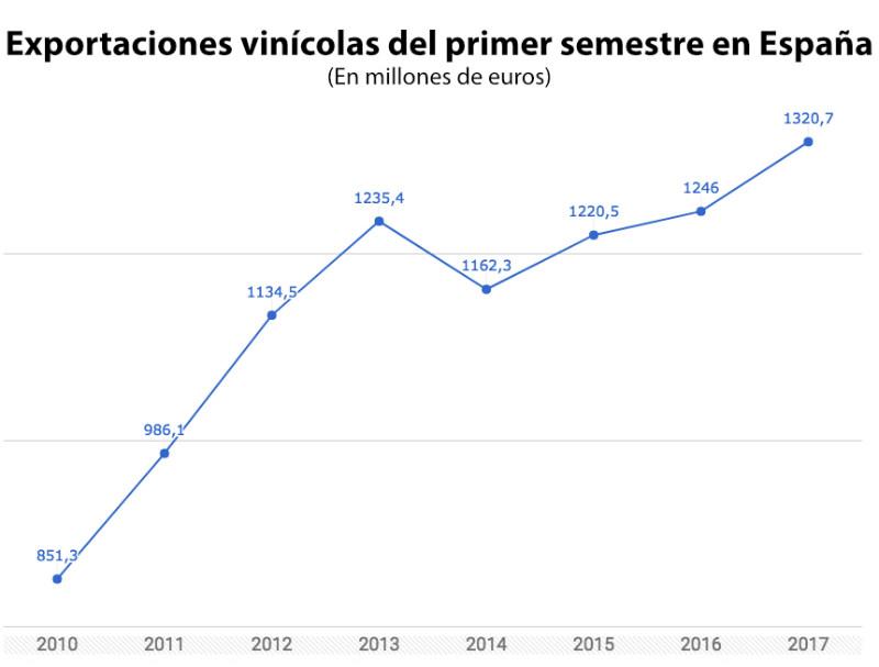 Exportaciones vinícolas del primer semestre en España