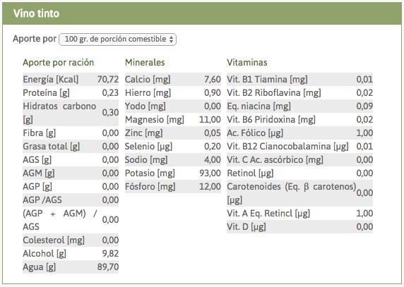 COMPOSICIÓN NUTRICIONAL DE VINO TINTO