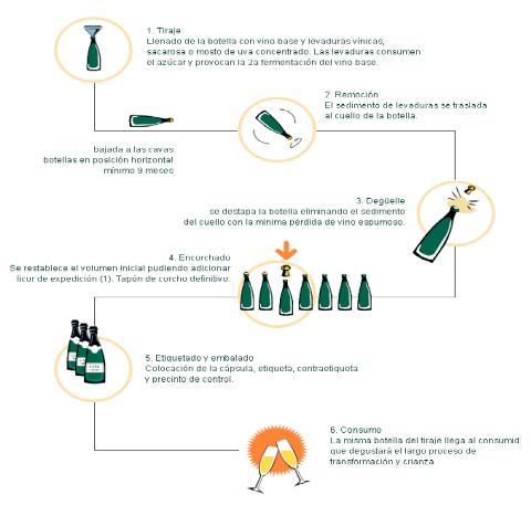 Método champanoise